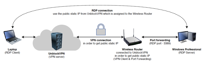 RDP connection over VPN - diagram